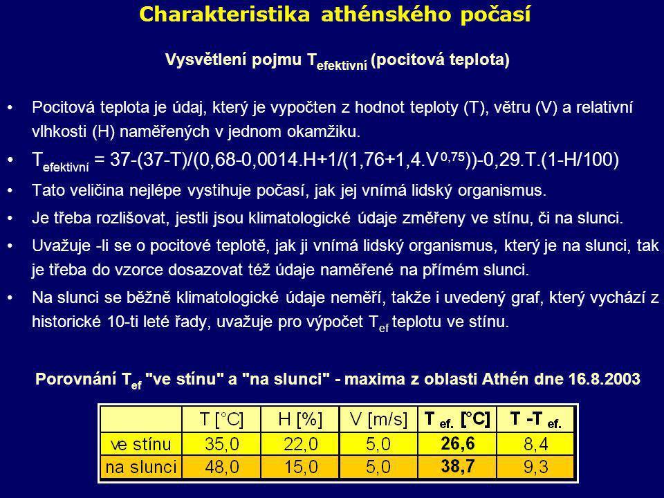 Charakteristika athénského počasí