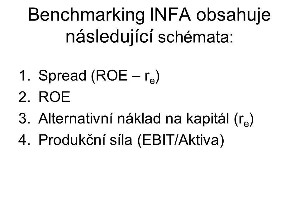 Benchmarking INFA obsahuje následující schémata: