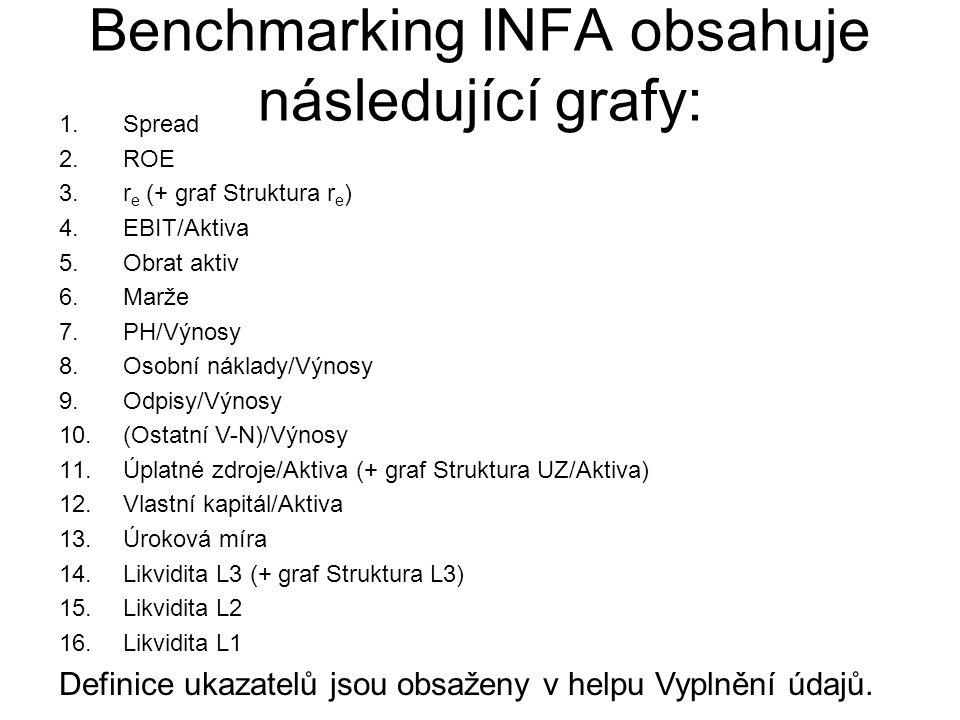 Benchmarking INFA obsahuje následující grafy: