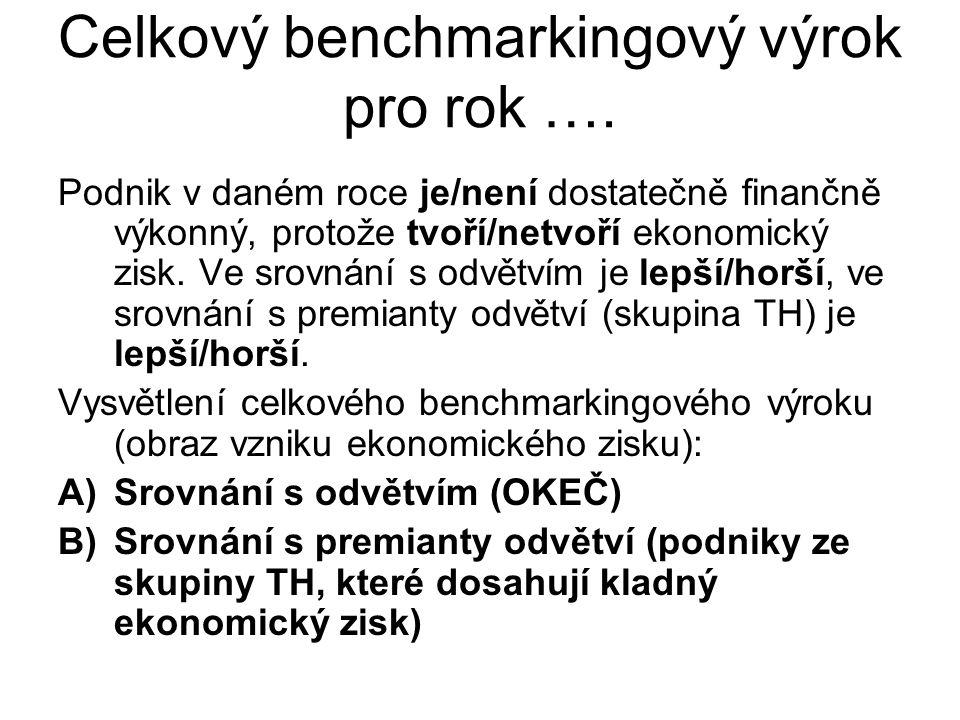 Celkový benchmarkingový výrok pro rok ….