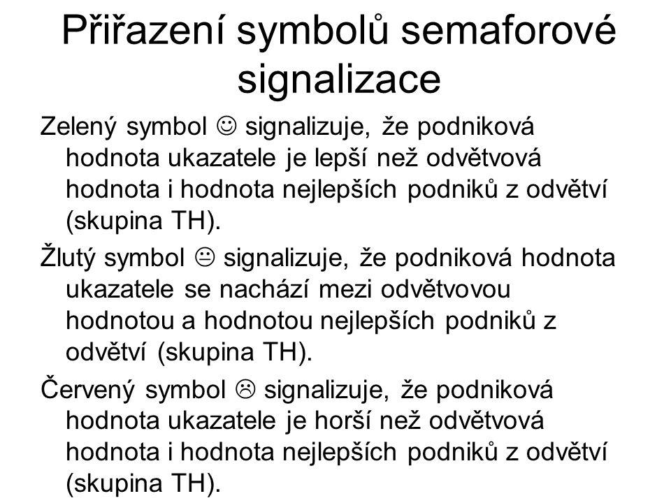 Přiřazení symbolů semaforové signalizace