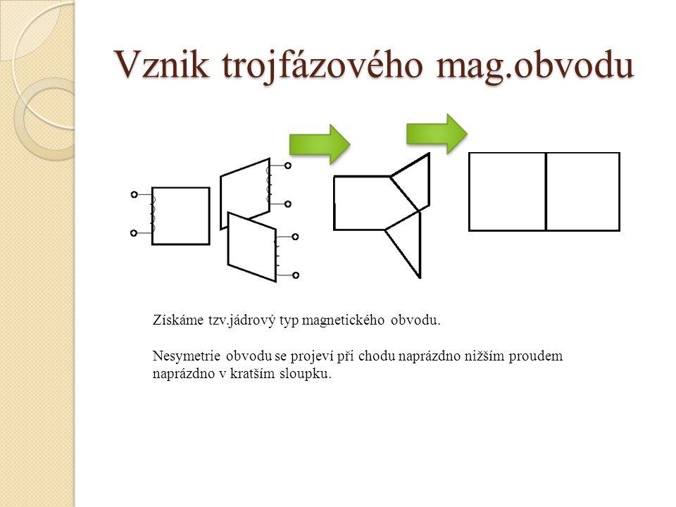 Vznik trojfázového mag.obvodu