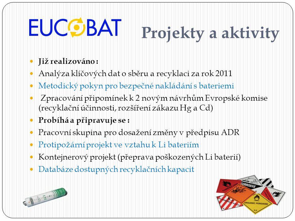 Projekty a aktivity Již realizováno :