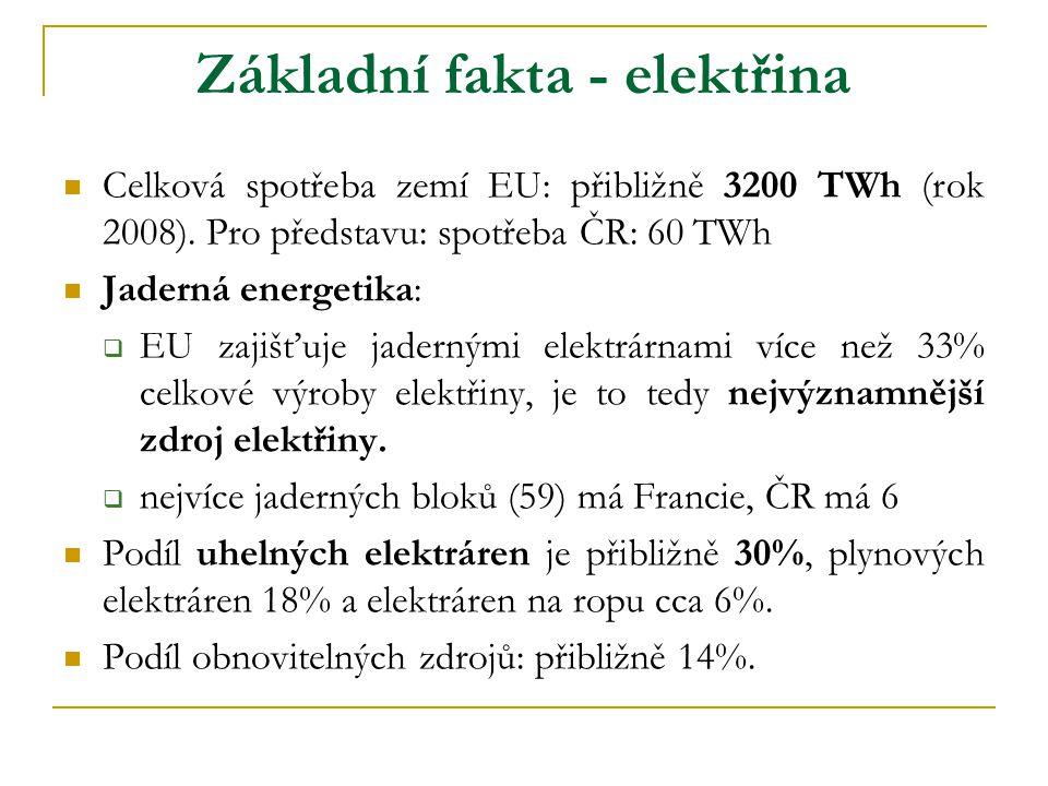 Základní fakta - elektřina