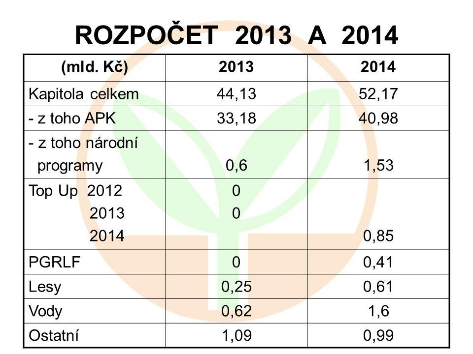 ROZPOČET 2013 A 2014 (mld. Kč) 2013 2014 Kapitola celkem 44,13 52,17