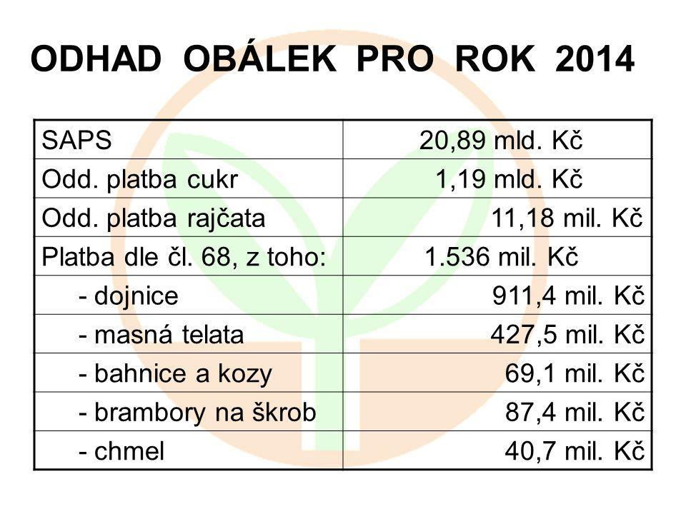 ODHAD OBÁLEK PRO ROK 2014 SAPS 20,89 mld. Kč Odd. platba cukr