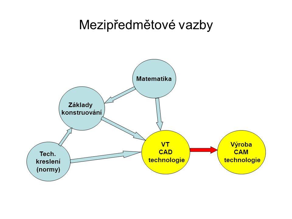 Mezipředmětové vazby Matematika Základy konstruování VT CAD