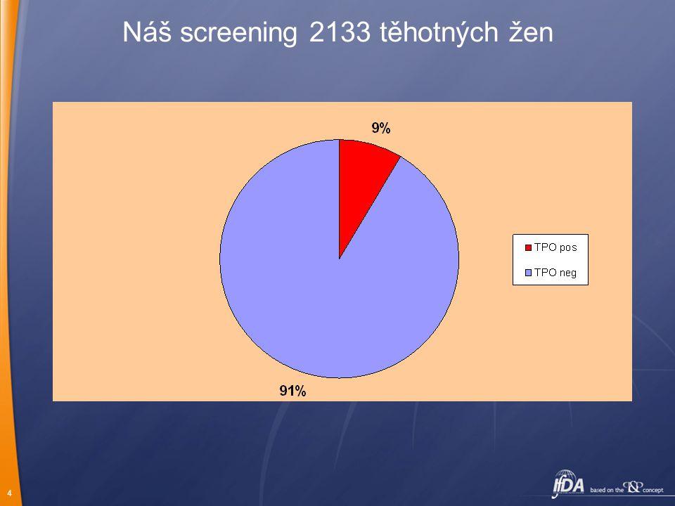 Náš screening 2133 těhotných žen