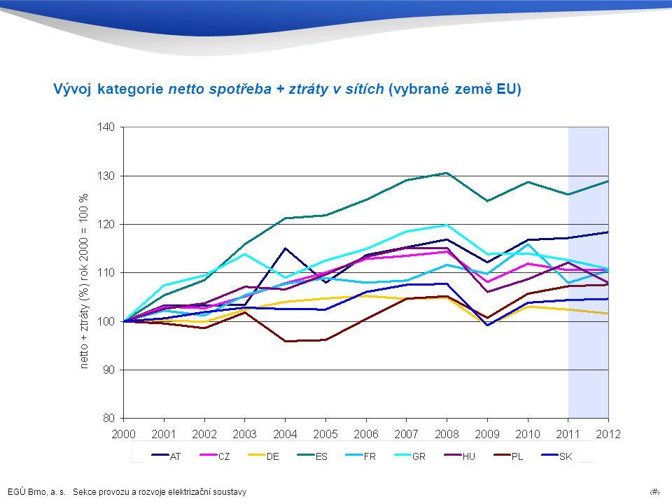 Vývoj kategorie netto spotřeba + ztráty v sítích (vybrané země EU)