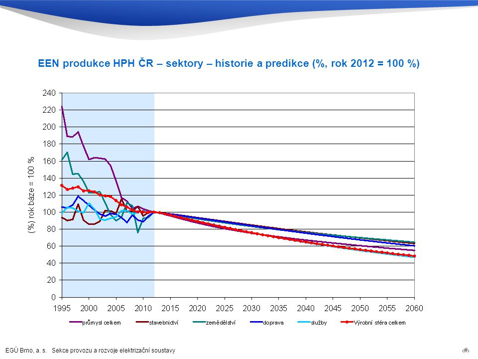EEN produkce HPH ČR – sektory – historie a predikce (%, rok 2012 = 100 %)