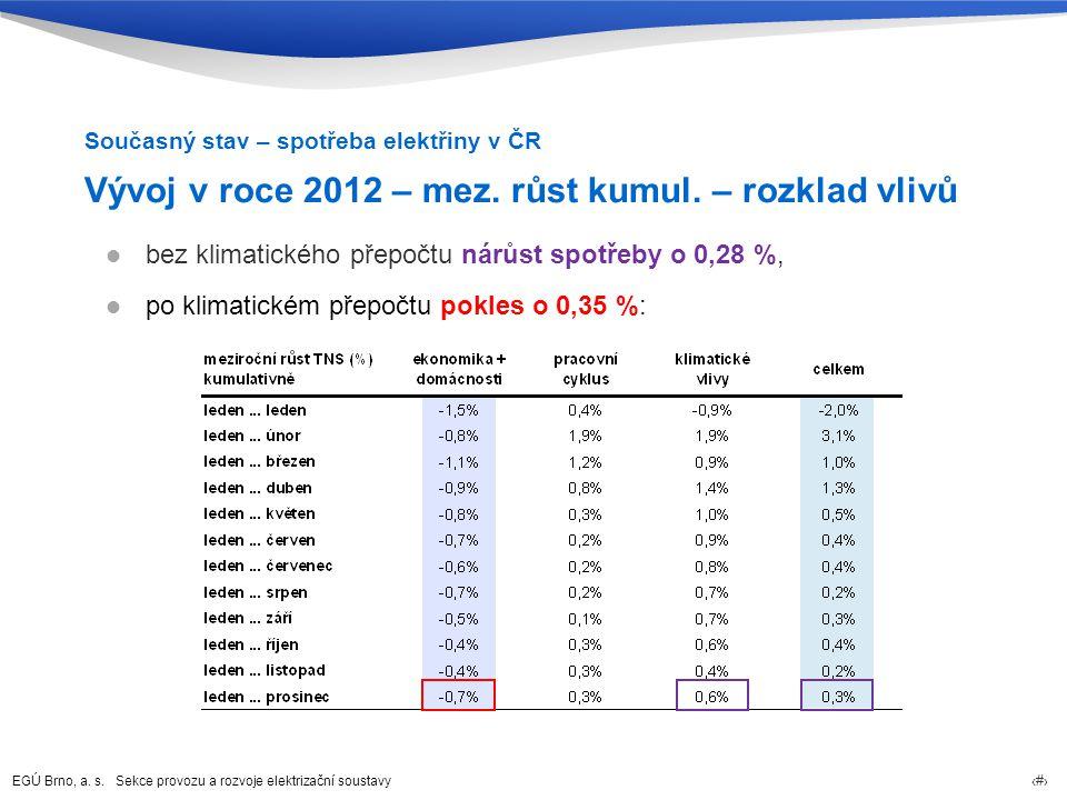 Vývoj v roce 2012 – mez. růst kumul. – rozklad vlivů