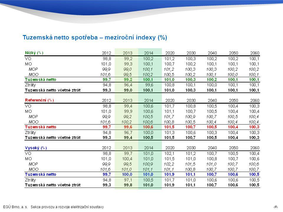 Tuzemská netto spotřeba – meziroční indexy (%)