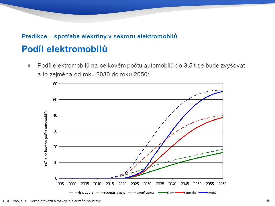 Predikce – spotřeba elektřiny v sektoru elektromobilů