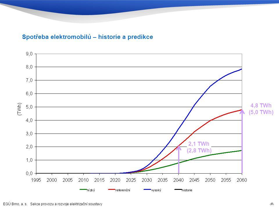 Spotřeba elektromobilů – historie a predikce