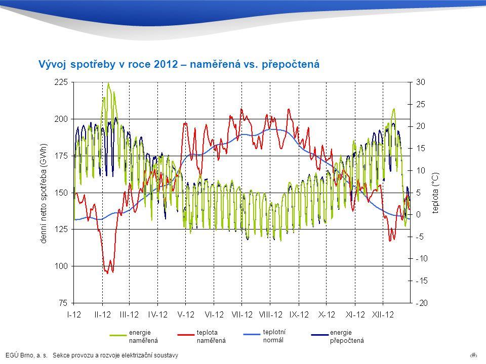 Vývoj spotřeby v roce 2012 – naměřená vs. přepočtená