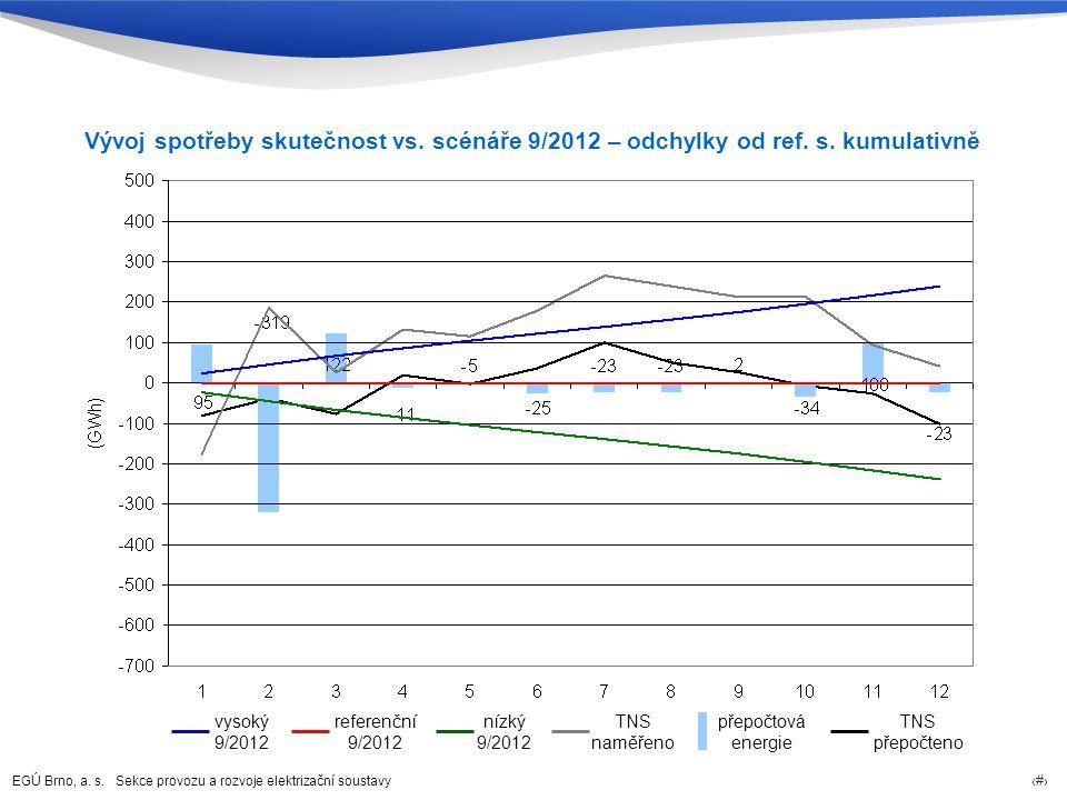 Vývoj spotřeby skutečnost vs. scénáře 9/2012 – odchylky od ref. s