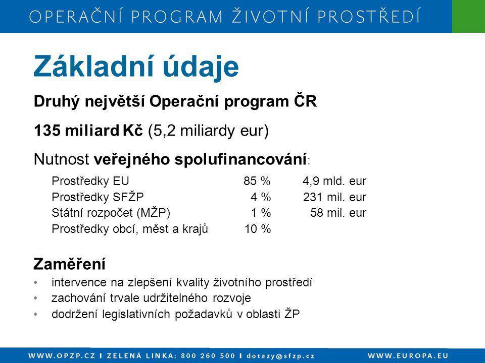 Základní údaje Druhý největší Operační program ČR