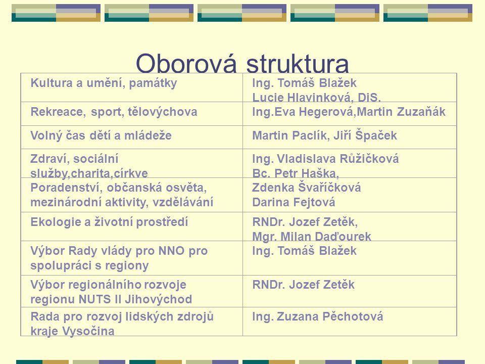 Oborová struktura Kultura a umění, památky Ing. Tomáš Blažek