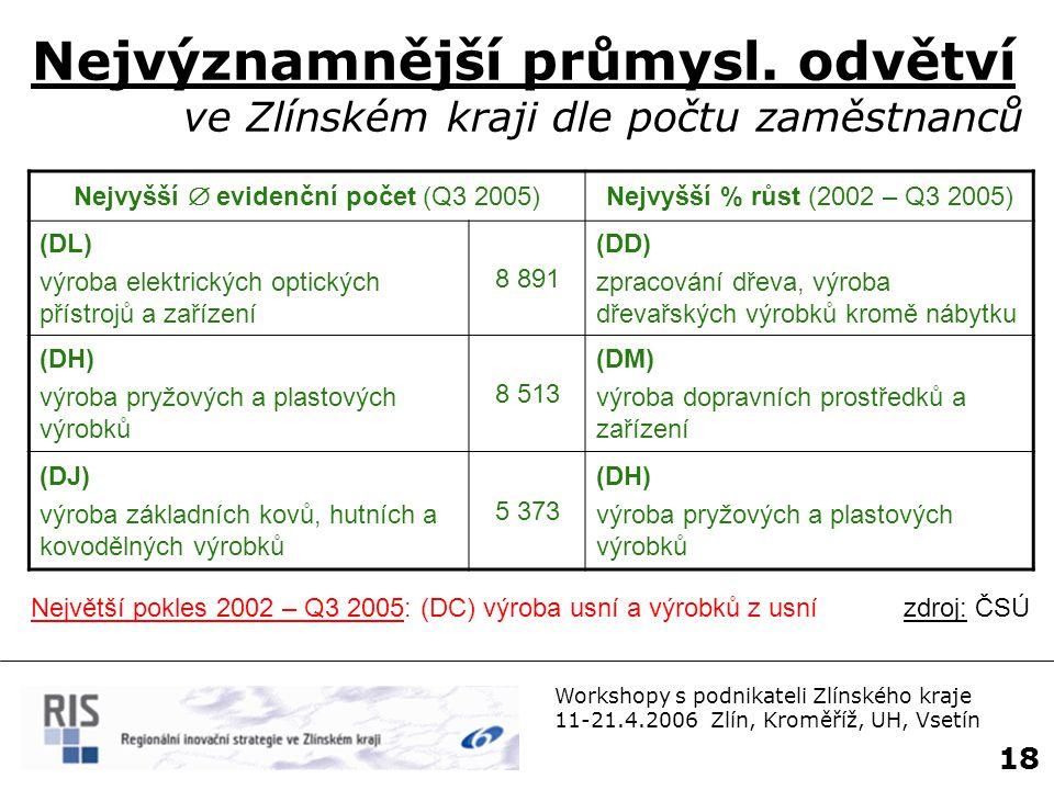 Nejvyšší  evidenční počet (Q3 2005)