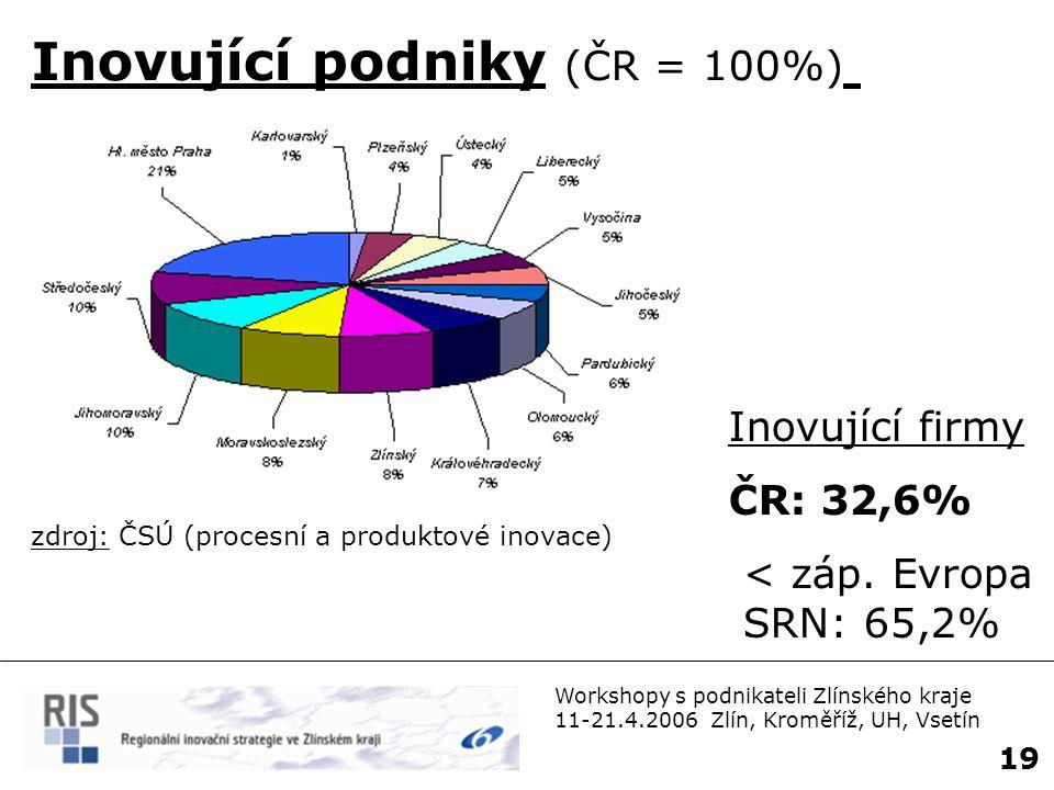 Inovující podniky (ČR = 100%)