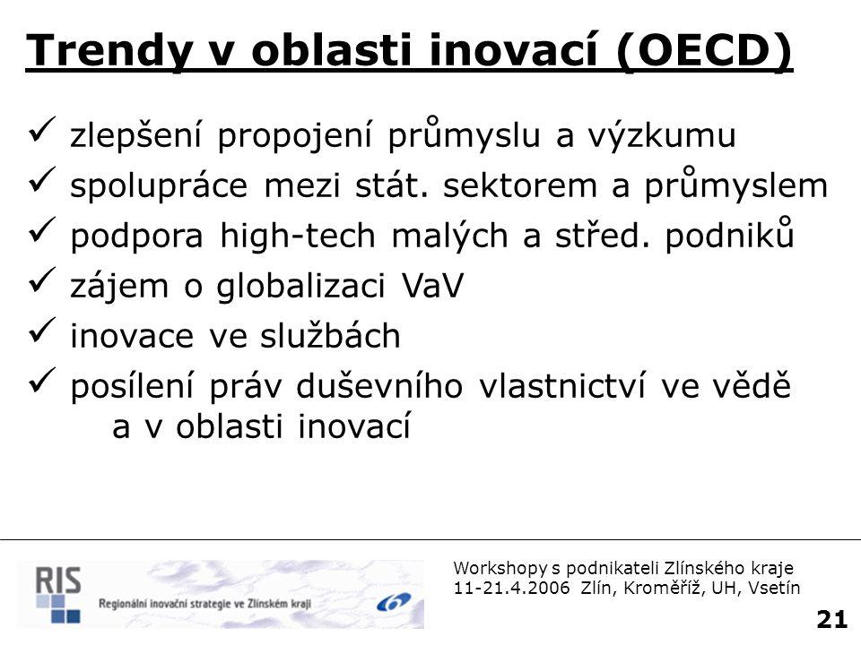 Trendy v oblasti inovací (OECD)