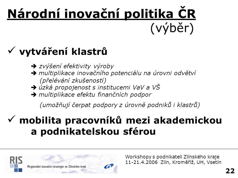 Národní inovační politika ČR (výběr)