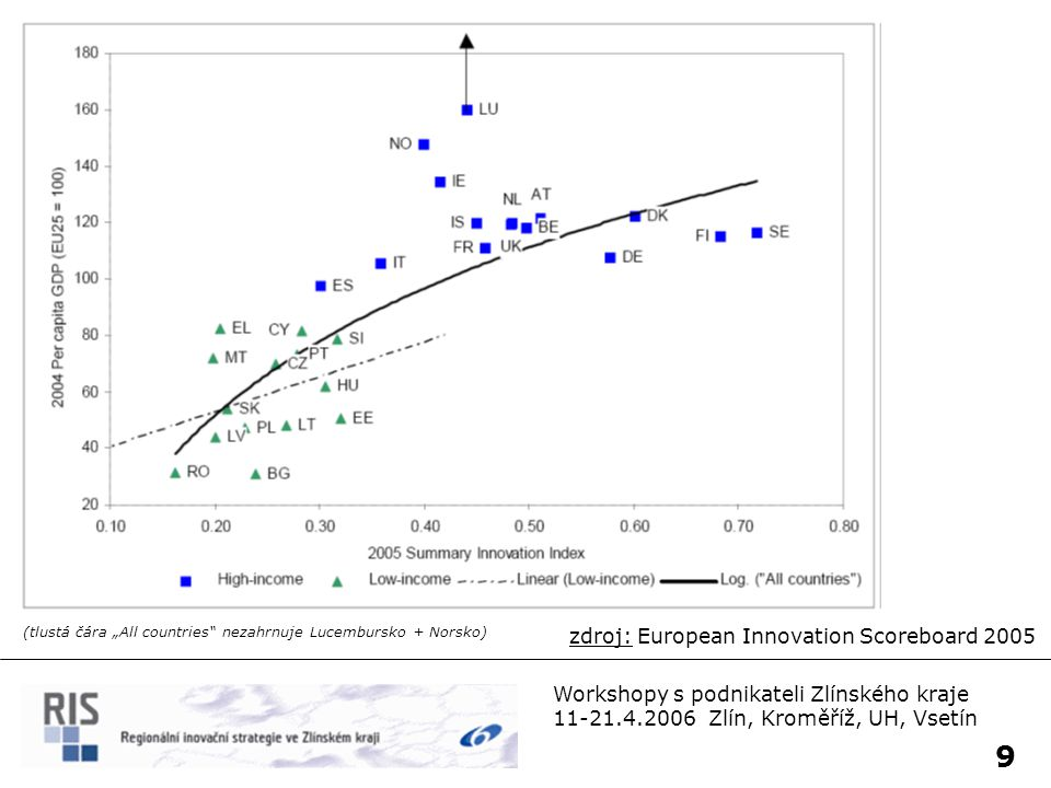 9 zdroj: European Innovation Scoreboard 2005
