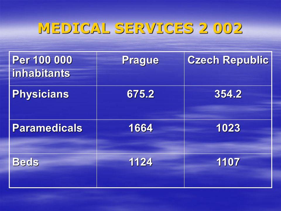 MEDICAL SERVICES 2 002 Per 100 000 inhabitants Prague Czech Republic