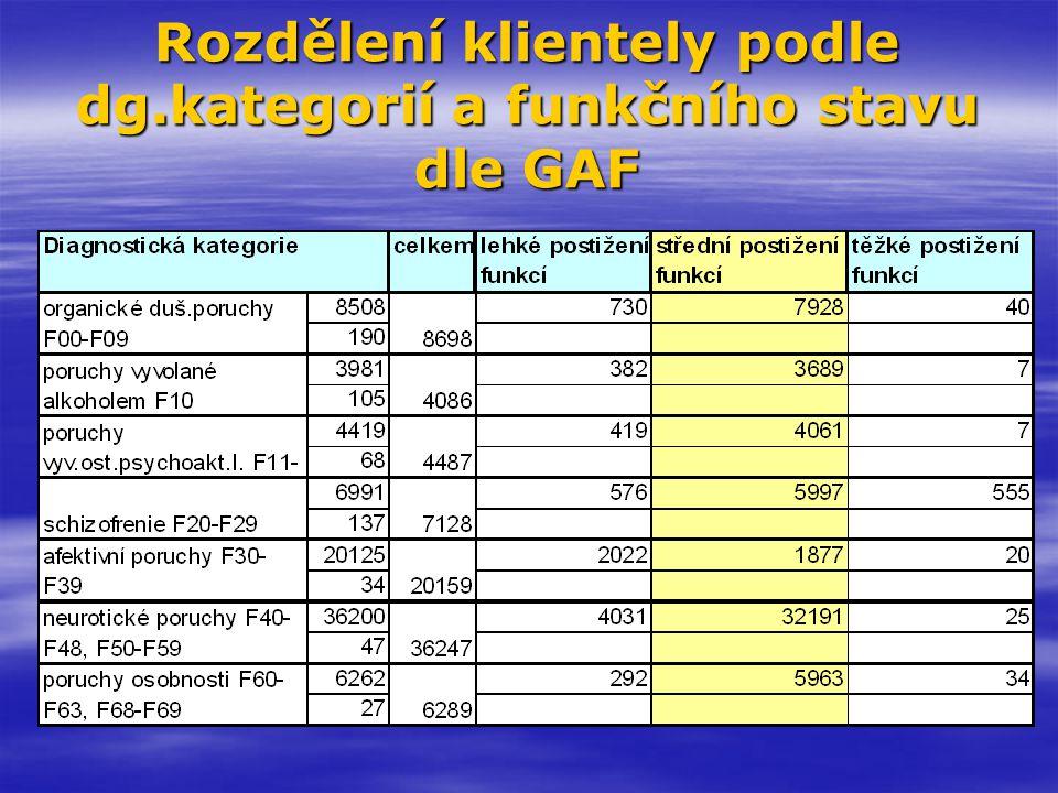 Rozdělení klientely podle dg.kategorií a funkčního stavu dle GAF