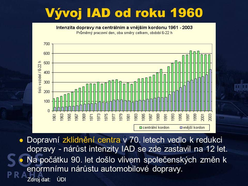 Vývoj IAD od roku 1960 Dopravní zklidnění centra v 70. letech vedlo k redukci dopravy - nárůst intenzity IAD se zde zastavil na 12 let.