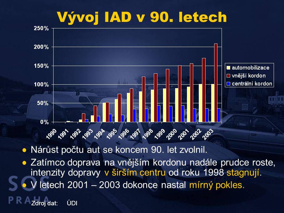 Vývoj IAD v 90. letech Nárůst počtu aut se koncem 90. let zvolnil.