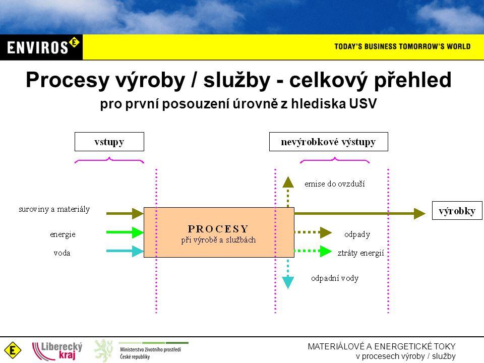 Procesy výroby / služby - celkový přehled pro první posouzení úrovně z hlediska USV
