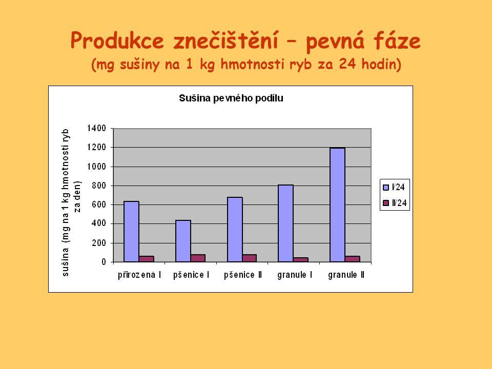 Produkce znečištění – pevná fáze (mg sušiny na 1 kg hmotnosti ryb za 24 hodin)