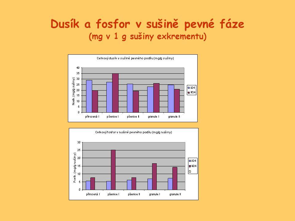 Dusík a fosfor v sušině pevné fáze (mg v 1 g sušiny exkrementu)