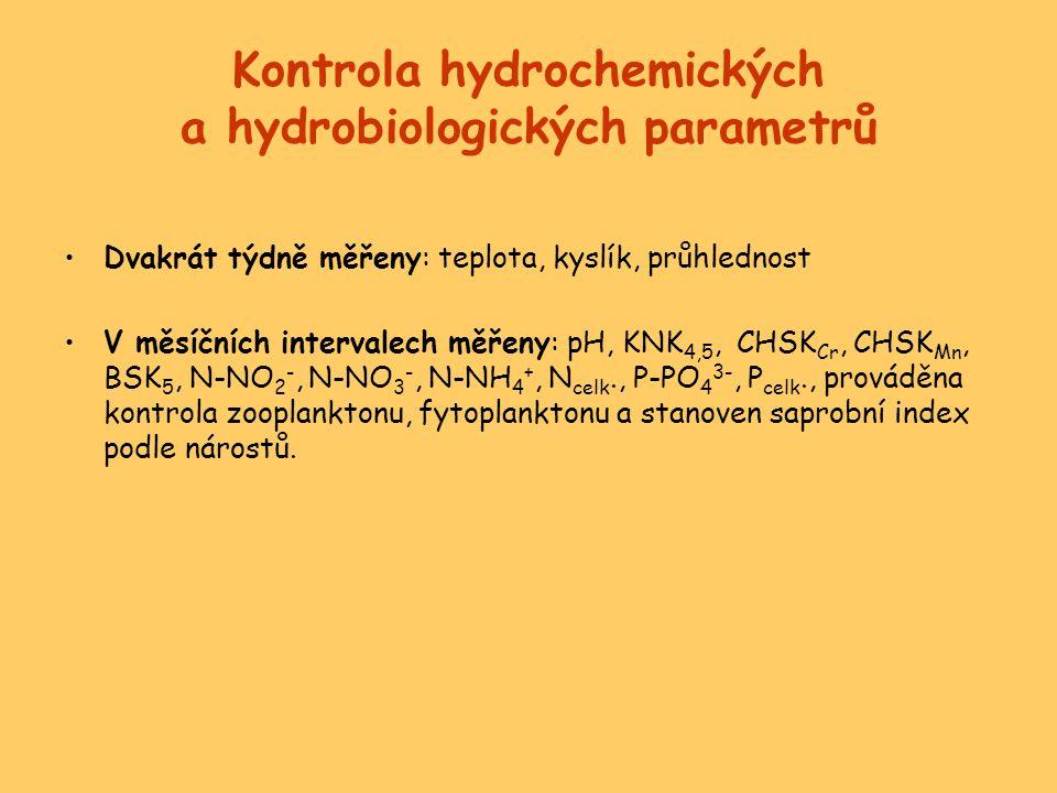 Kontrola hydrochemických a hydrobiologických parametrů