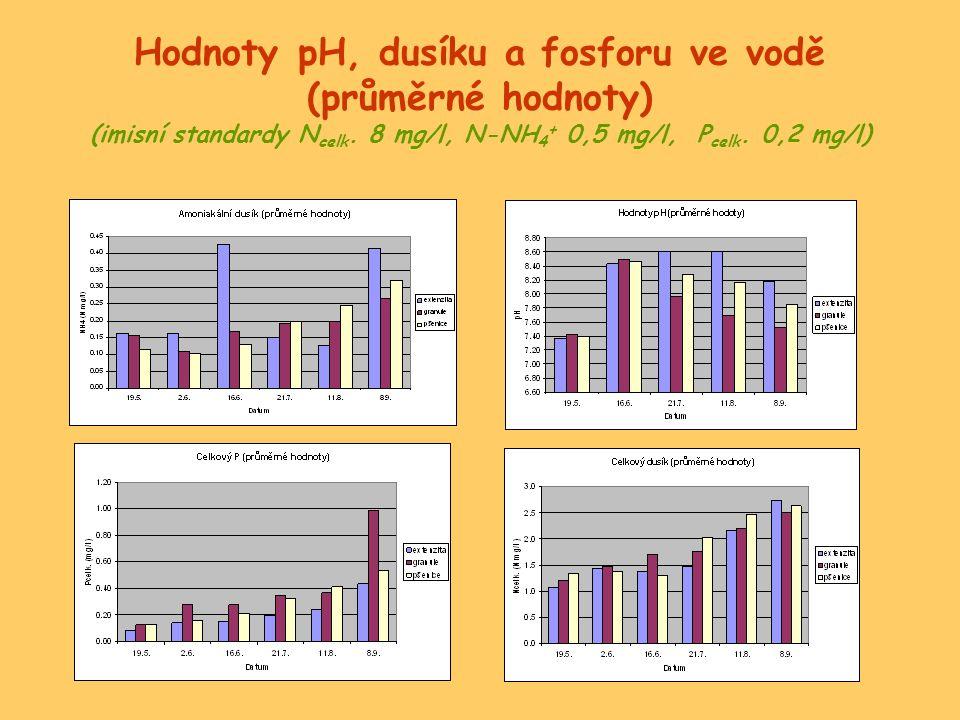 Hodnoty pH, dusíku a fosforu ve vodě (průměrné hodnoty) (imisní standardy Ncelk.