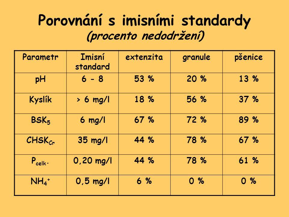 Porovnání s imisními standardy (procento nedodržení)