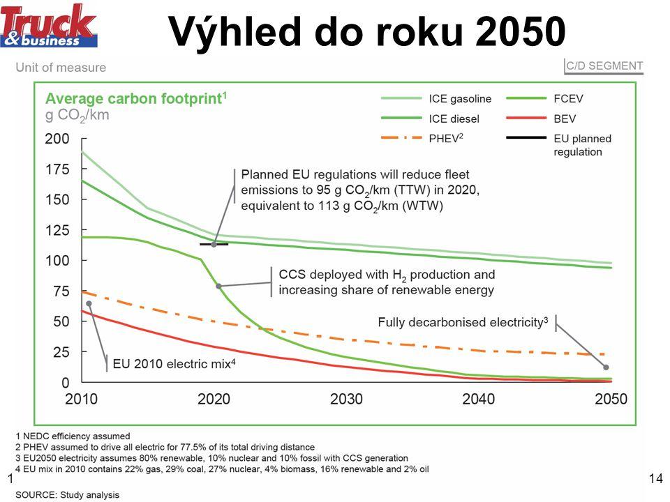 Výhled do roku 2050 12.5.2011