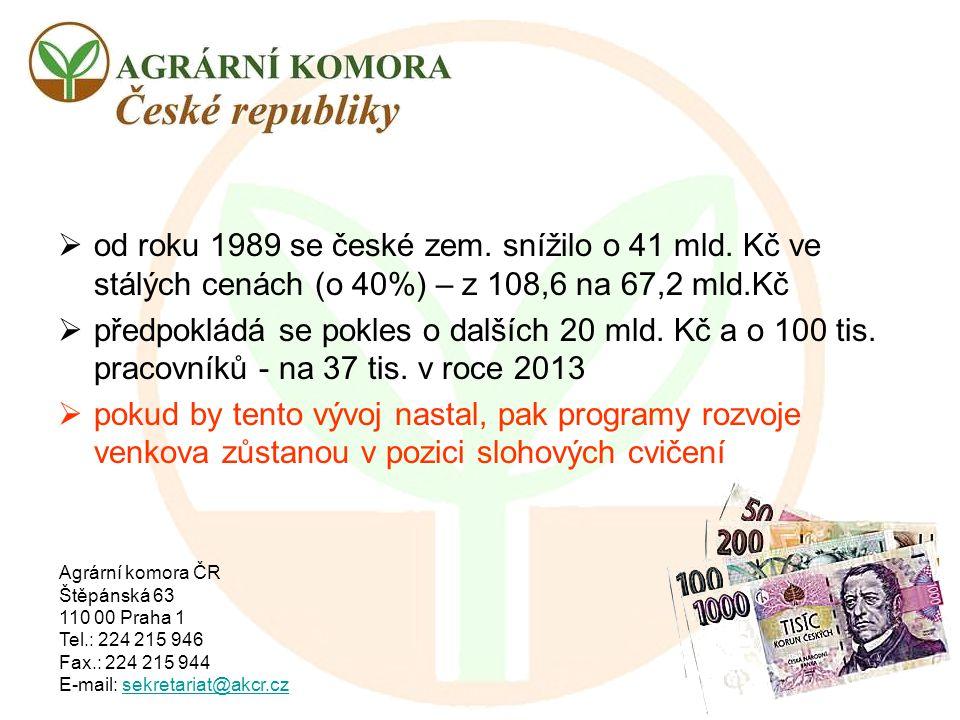 od roku 1989 se české zem. snížilo o 41 mld