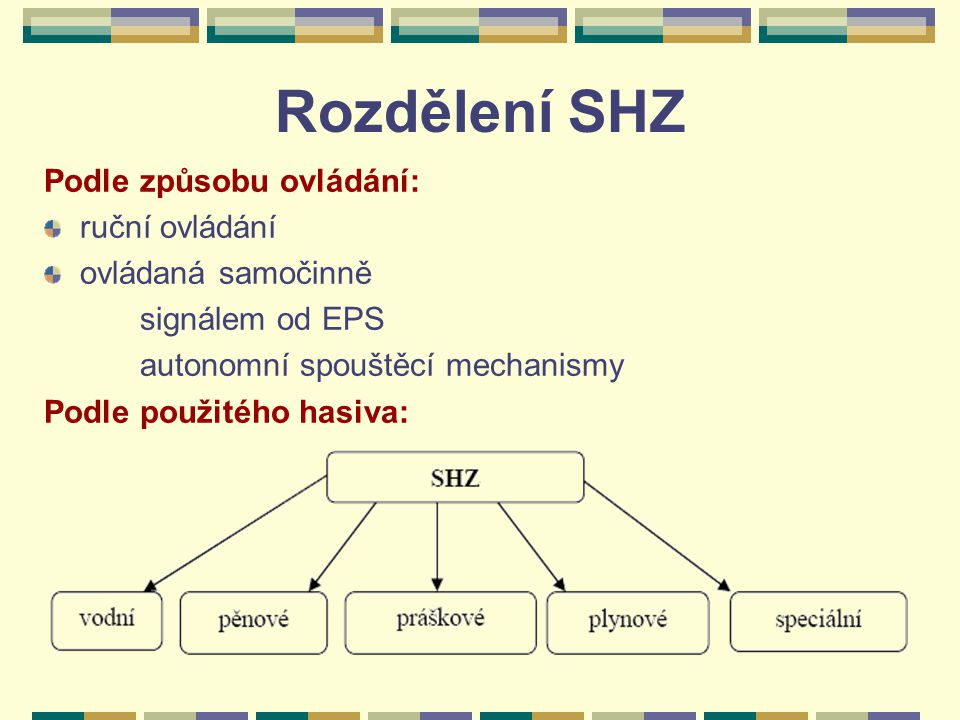 Rozdělení SHZ Podle způsobu ovládání: ruční ovládání