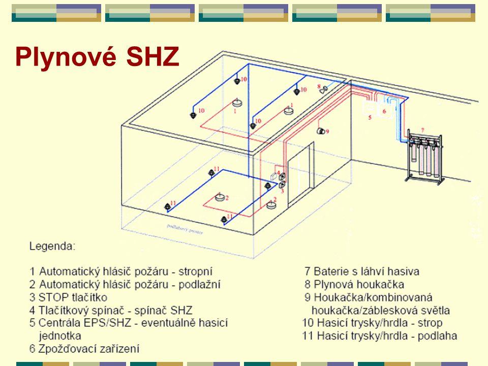 Plynové SHZ