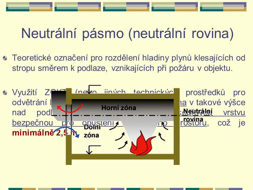 Neutrální pásmo (neutrální rovina)