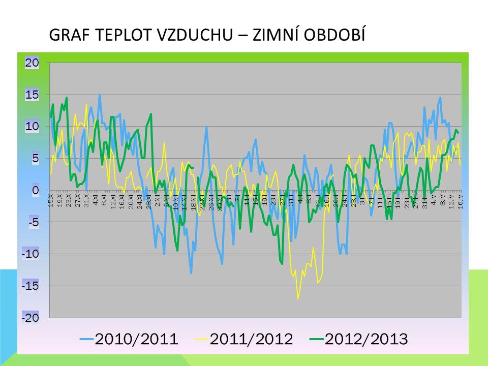 Graf Teplot vzduchu – zimní období