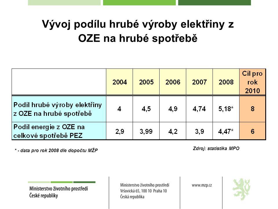 Vývoj podílu hrubé výroby elektřiny z OZE na hrubé spotřebě