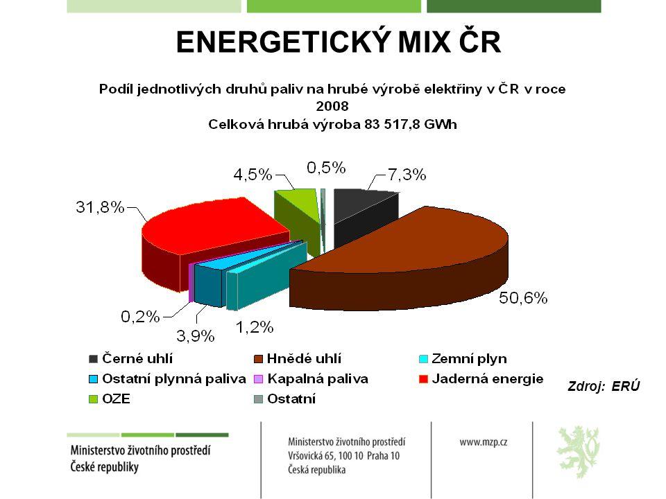 ENERGETICKÝ MIX ČR Zdroj: ERÚ