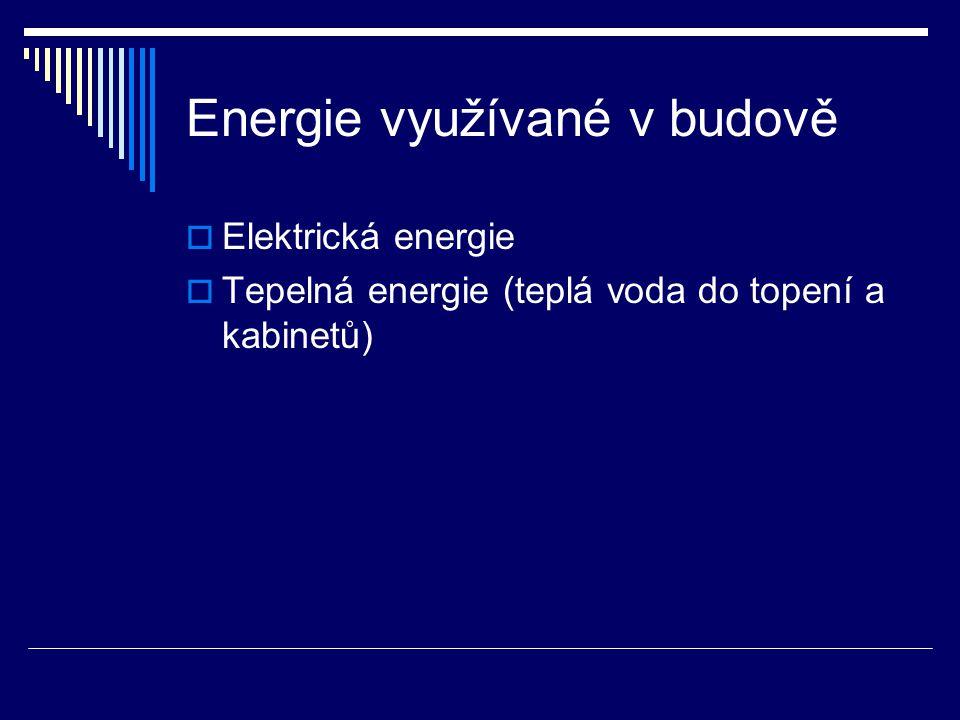 Energie využívané v budově