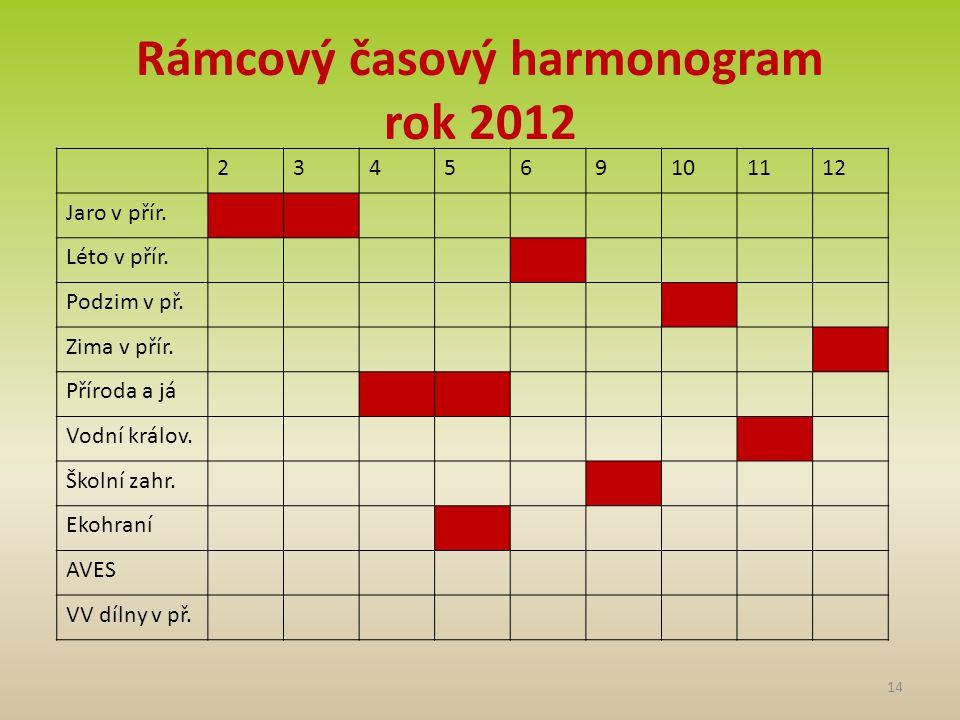 Rámcový časový harmonogram rok 2012