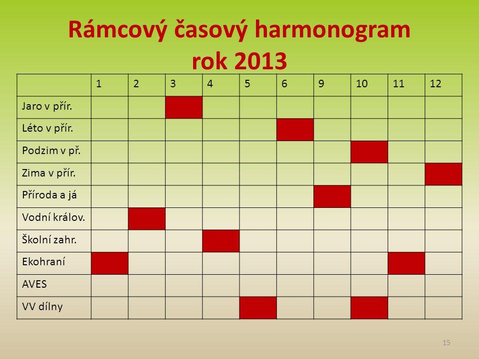 Rámcový časový harmonogram rok 2013