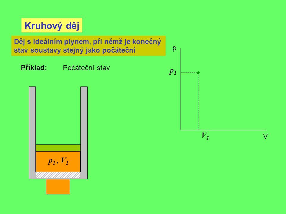 Kruhový děj Děj s ideálním plynem, při němž je konečný stav soustavy stejný jako počáteční. p. Příklad: Počáteční stav.