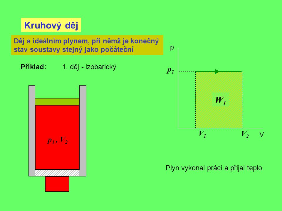 Kruhový děj Děj s ideálním plynem, při němž je konečný stav soustavy stejný jako počáteční. p. Příklad: 1. děj - izobarický.
